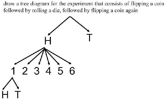 Draw A Tree Diagram For The Experiment That Consists Of Flipping A